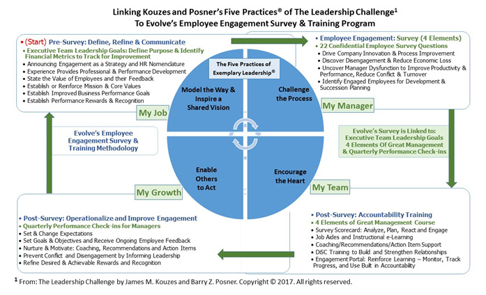 Leadership Challenges and Employee Engagement